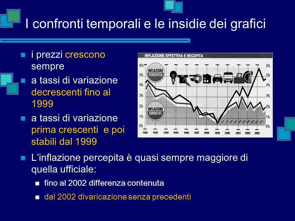 I confronti temporali e le insidie dei grafici Linflazione percepita è quasi sempre maggiore di quella ufficiale: fino al 2002 differenza contenuta da