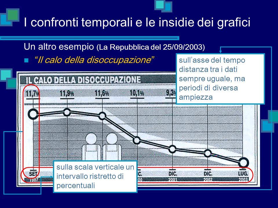 I confronti temporali e le insidie dei grafici Un altro esempio (La Repubblica del 25/09/2003) Il calo della disoccupazione sull asse del tempo distan