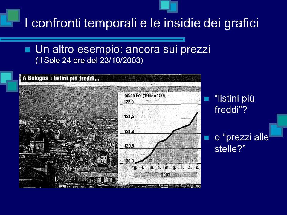 I confronti temporali e le insidie dei grafici Un altro esempio: ancora sui prezzi (Il Sole 24 ore del 23/10/2003) listini pi ù freddi ? o prezzi alle