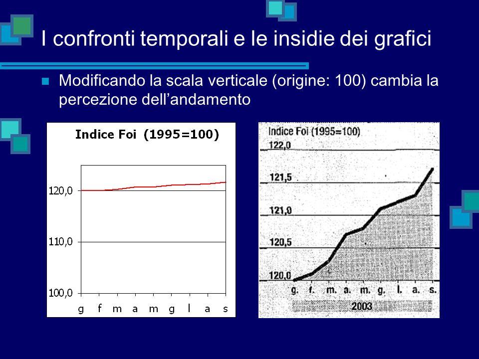 I confronti temporali e le insidie dei grafici Modificando la scala verticale (origine: 100) cambia la percezione dellandamento