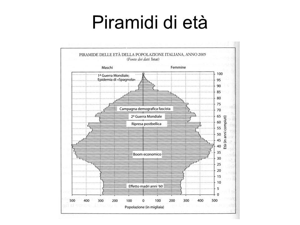 Piramidi di età