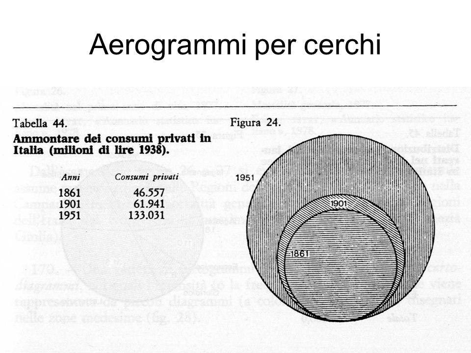 Aerogrammi per cerchi
