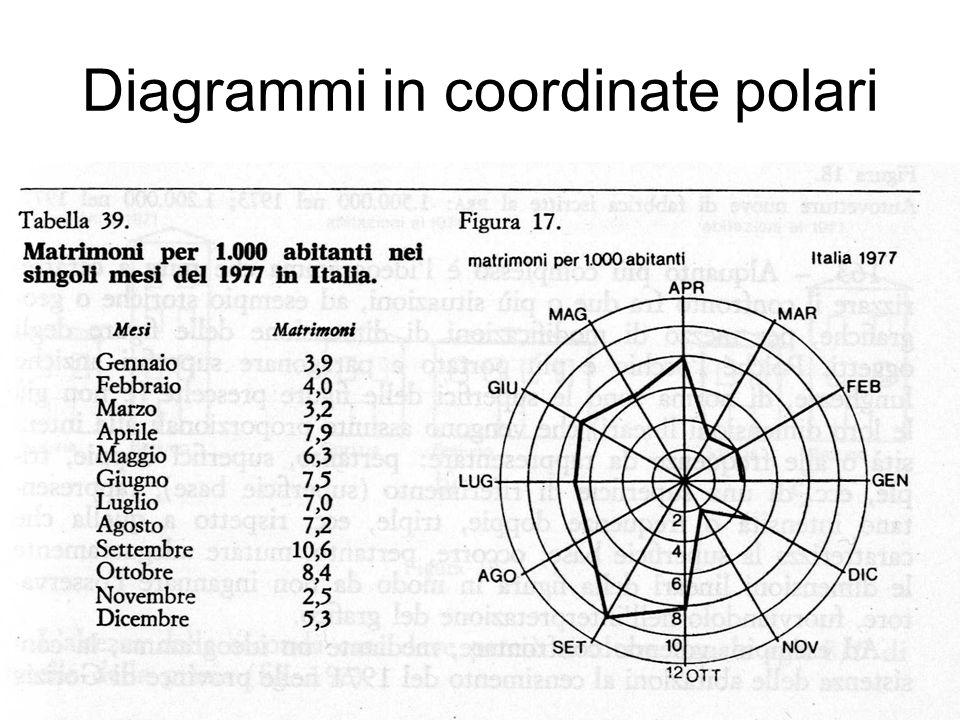Pictogrammi o Ideogrammi