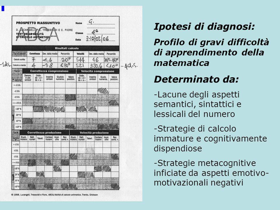 Ipotesi di diagnosi: Profilo di gravi difficoltà di apprendimento della matematica Determinato da: -Lacune degli aspetti semantici, sintattici e lessi