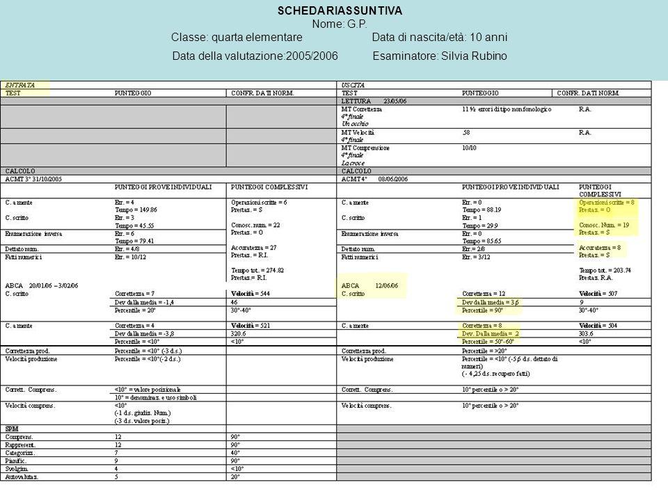 SCHEDA RIASSUNTIVA Nome: G.P. Classe: quarta elementareData di nascita/età: 10 anni Data della valutazione:2005/2006 Esaminatore: Silvia Rubino