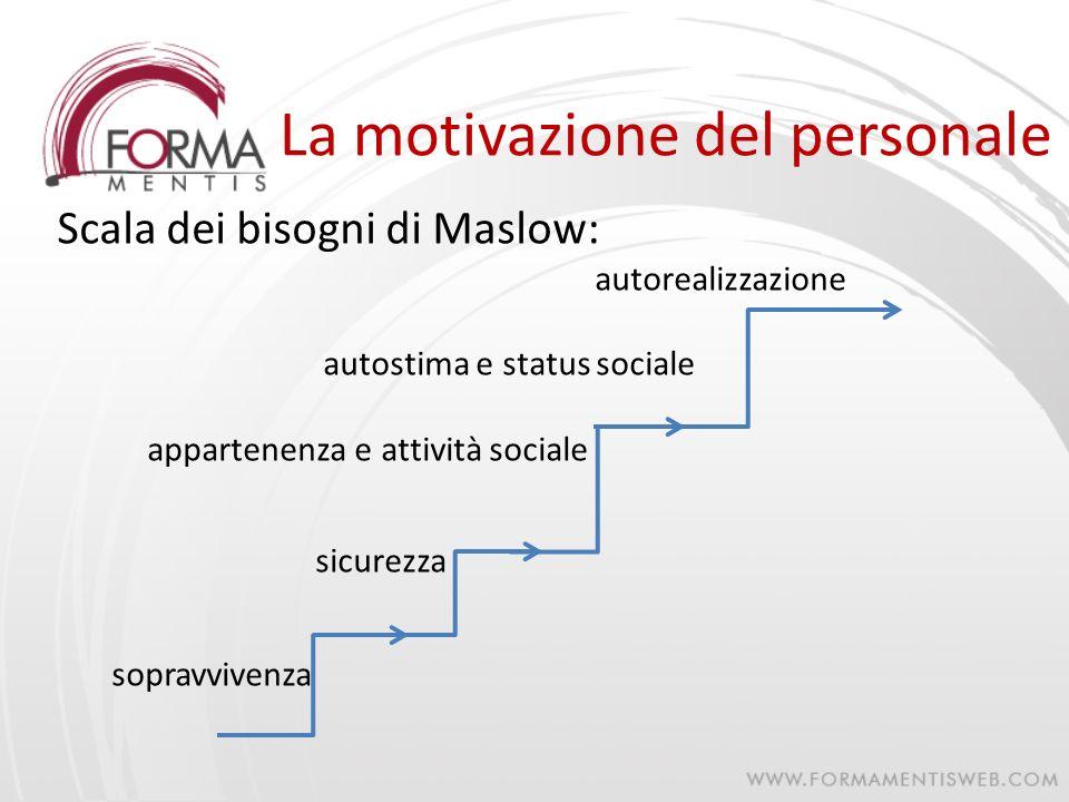 La motivazione del personale Scala dei bisogni di Maslow: autorealizzazione autostima e status sociale appartenenza e attività sociale sicurezza sopra