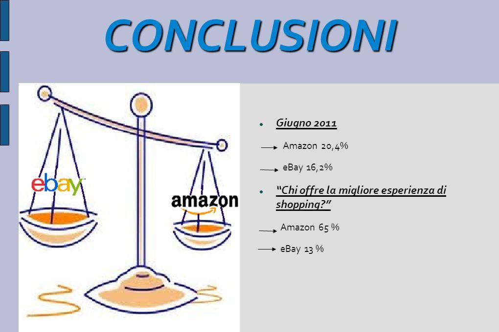 CONCLUSIONI Giugno 2011 Amazon 20,4% eBay 16,2% Chi offre la migliore esperienza di shopping? Amazon 65 % eBay 13 %
