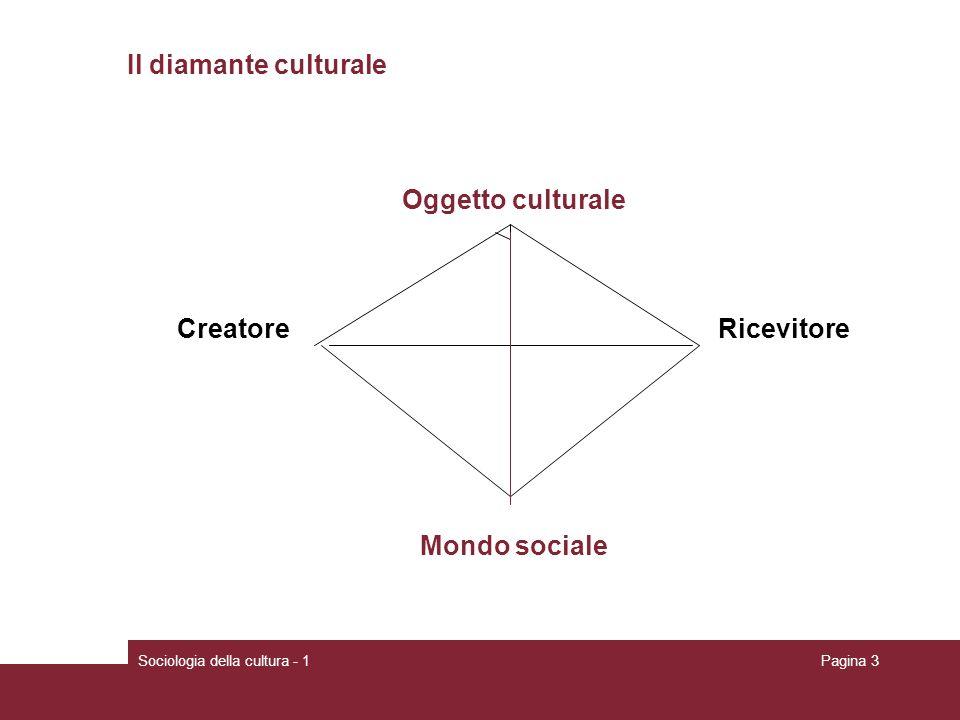 Sociologia della cultura - 1Pagina 3 Il diamante culturale Oggetto culturale Creatore Ricevitore Mondo sociale