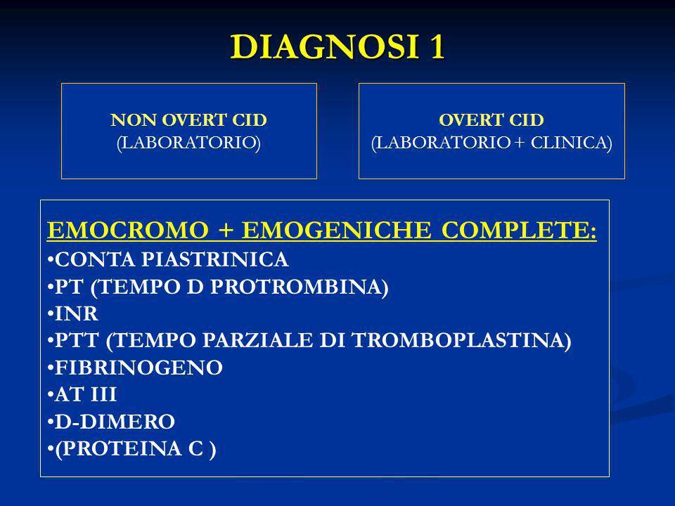 DIAGNOSI 1 NON OVERT CID (LABORATORIO) OVERT CID (LABORATORIO + CLINICA) EMOCROMO + EMOGENICHE COMPLETE: CONTA PIASTRINICA PT (TEMPO D PROTROMBINA) IN