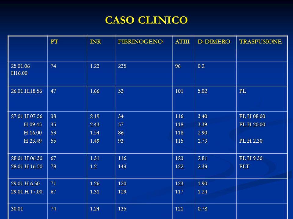 CASO CLINICO PTINRFIBRINOGENOATIIID-DIMEROTRASFUSIONE 25.01.06 H16.00 741.23235960.2 26.01 H.18.56 471.66531015.02PL 27.01 H 07.56 H 09.45 H 09.45 H 1