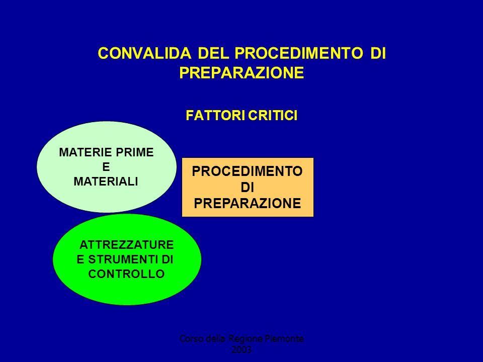 Corso della Regione Piemonte 2003 CONVALIDA DEL PROCEDIMENTO DI PREPARAZIONE FATTORI CRITICI PROCEDIMENTO DI PREPARAZIONE MATERIE PRIME E MATERIALI ATTREZZATURE E STRUMENTI DI CONTROLLO