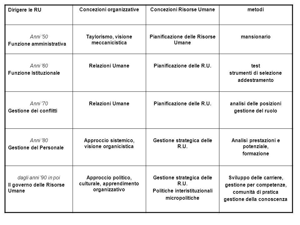 La gestione delle risorse umane: scenari e competenze Facoltà di Sociologia La Sapienza Roma Assunta Viteritti