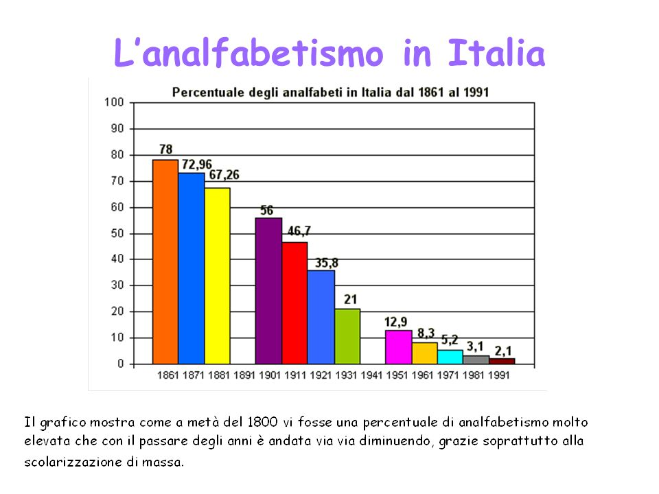 Lanalfabetismo in Italia