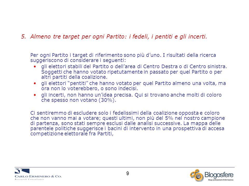 9 5. Almeno tre target per ogni Partito: i fedeli, i pentiti e gli incerti.