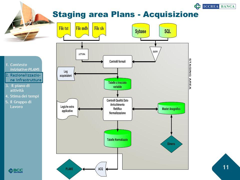11 Staging area Plans - Acquisizione 1.Contesto iniziative PLANS 2.Razionalizzazio- ne infrastrutture 3.