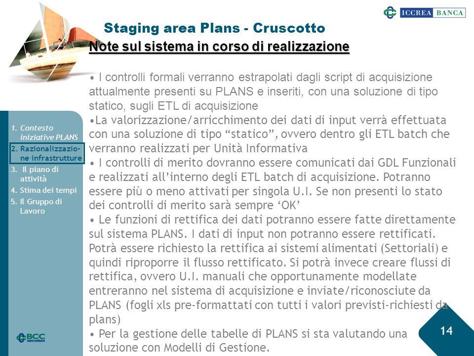 14 Staging area Plans - Cruscotto 1.Contesto iniziative PLANS 2.Razionalizzazio- ne infrastrutture 3.