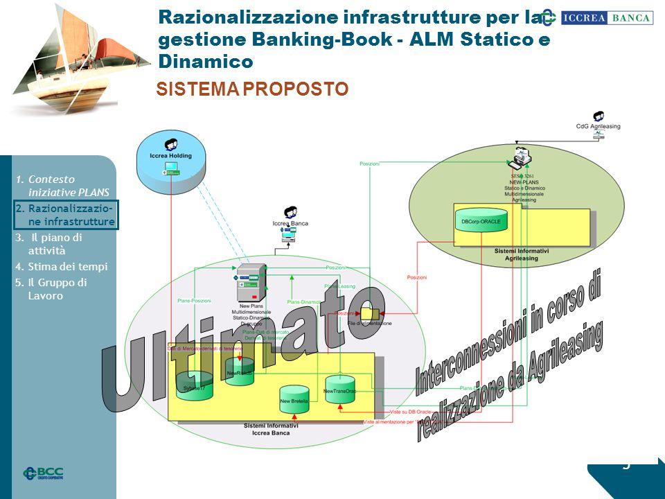 5 SISTEMA PROPOSTO Razionalizzazione infrastrutture per la gestione Banking-Book - ALM Statico e Dinamico 1.Contesto iniziative PLANS 2.Razionalizzazio- ne infrastrutture 3.