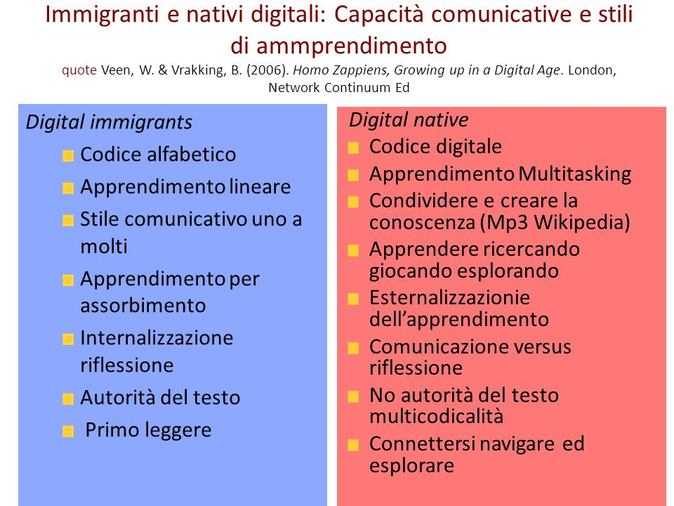 Immigranti e nativi digitali: Capacità comunicative e stili di ammprendimento quote Veen, W.