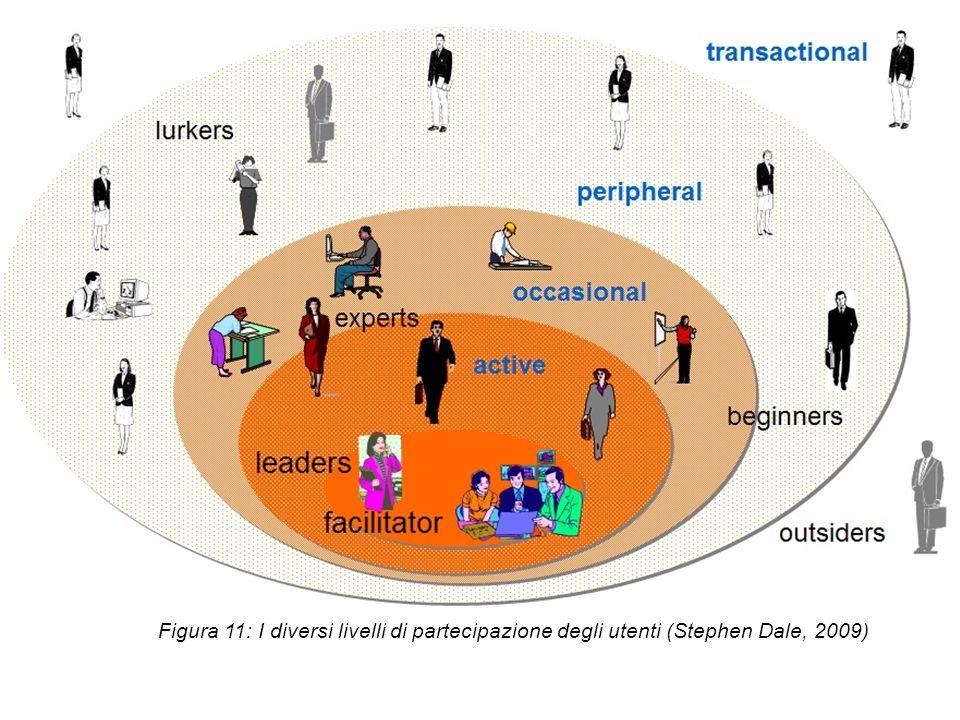Figura 11: I diversi livelli di partecipazione degli utenti (Stephen Dale, 2009)