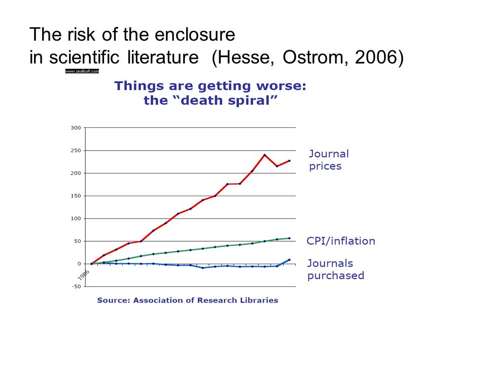 The risk of the enclosure in scientific literature (Hesse, Ostrom, 2006)