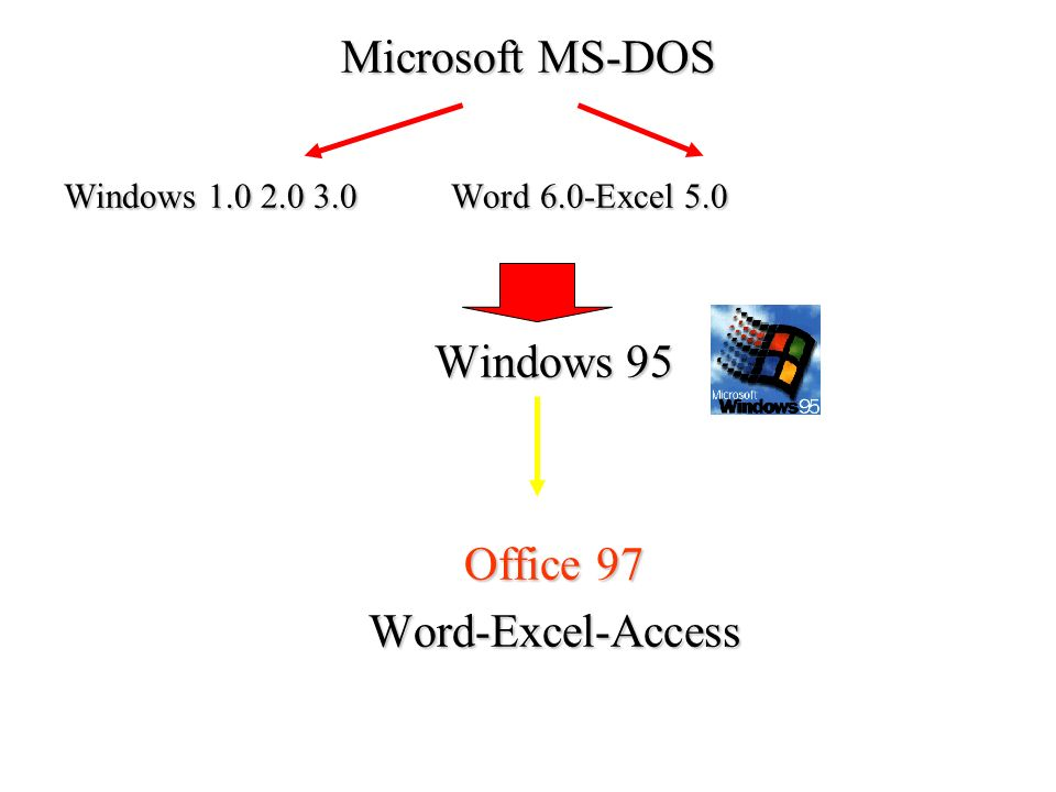 Microsoft MS-DOS Windows 1.0 2.0 3.0 Word 6.0-Excel 5.0 Windows 95 Office 97 Word-Excel-Access
