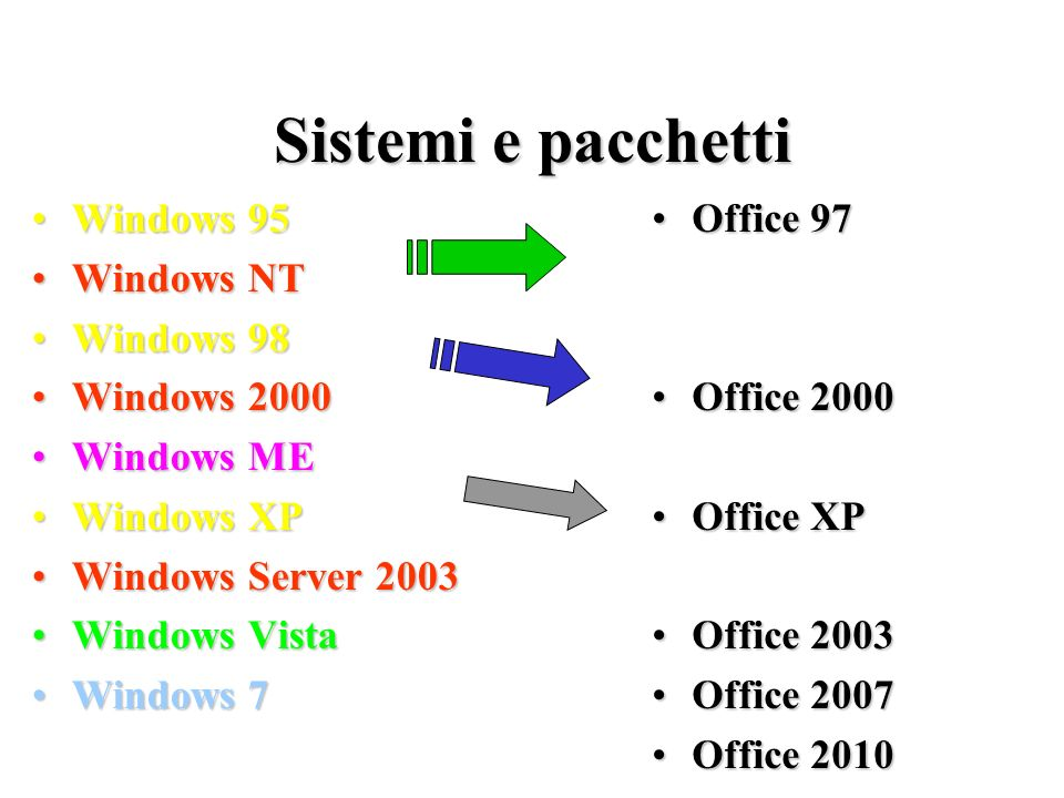 Sistemi e pacchetti Windows 95Windows 95 Windows NTWindows NT Windows 98Windows 98 Windows 2000Windows 2000 Windows MEWindows ME Windows XPWindows XP
