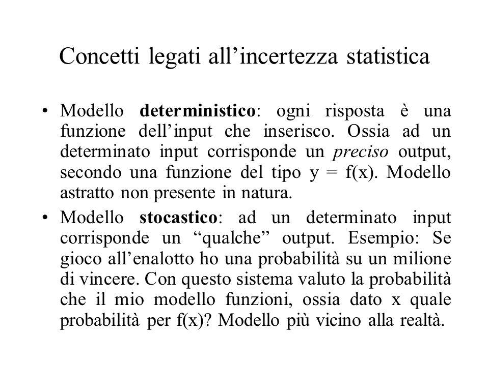 Concetti legati allincertezza statistica Modello deterministico: ogni risposta è una funzione dellinput che inserisco. Ossia ad un determinato input c