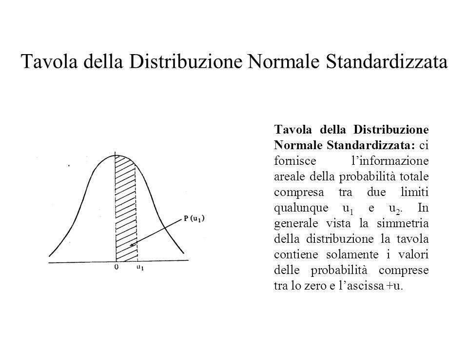 Tavola della Distribuzione Normale Standardizzata: ci fornisce linformazione areale della probabilità totale compresa tra due limiti qualunque u 1 e u