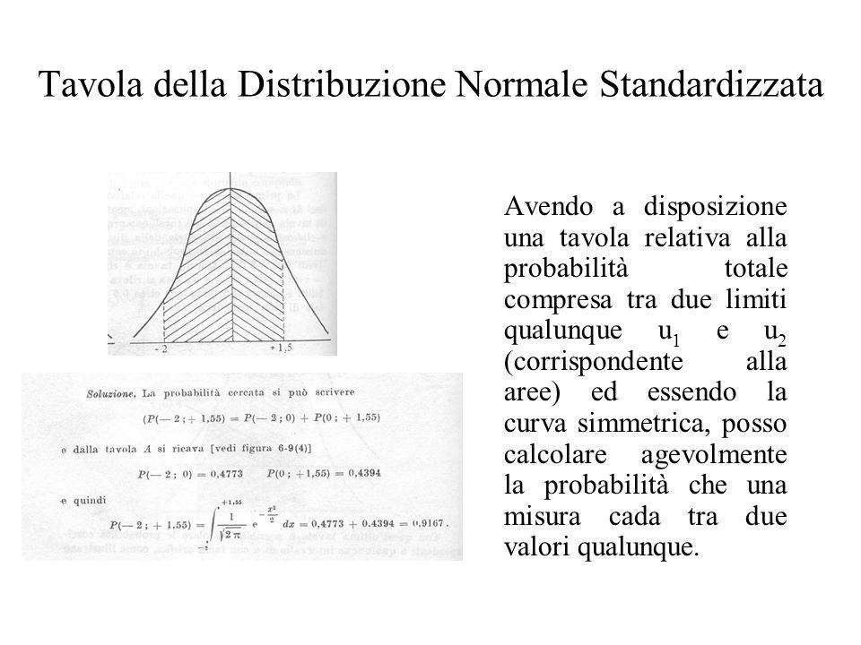Avendo a disposizione una tavola relativa alla probabilità totale compresa tra due limiti qualunque u 1 e u 2 (corrispondente alla aree) ed essendo la