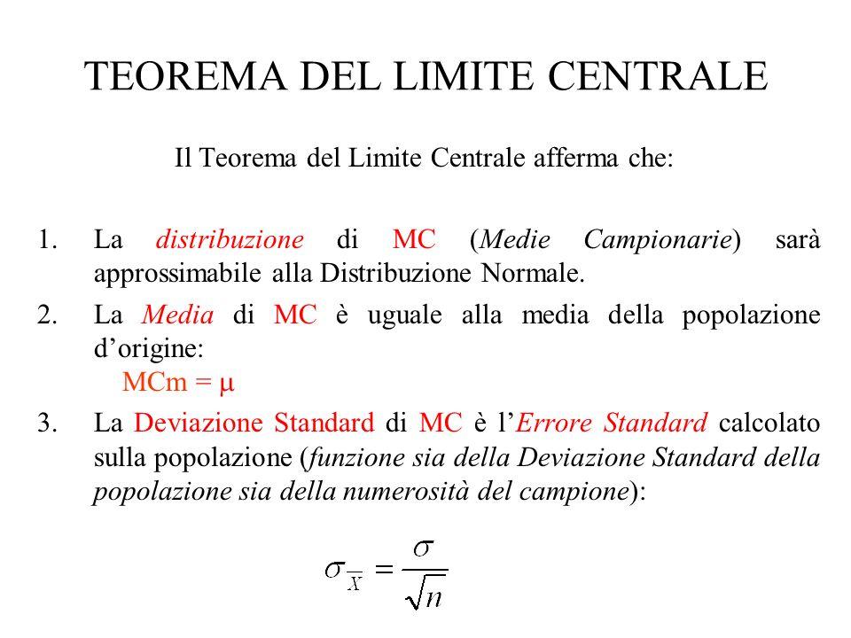 Il Teorema del Limite Centrale afferma che: 1.La distribuzione di MC (Medie Campionarie) sarà approssimabile alla Distribuzione Normale. 2.La Media di