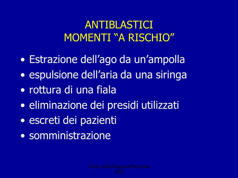 Corso della Regione Piemonte 2003 ANTIBLASTICI MOMENTI A RISCHIO Estrazione dellago da unampolla espulsione dellaria da una siringa rottura di una fiala eliminazione dei presidi utilizzati escreti dei pazienti somministrazione