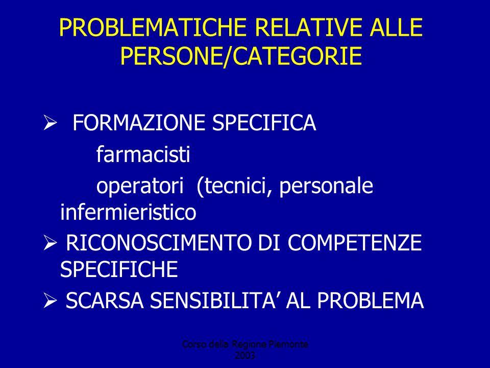 Corso della Regione Piemonte 2003 PROBLEMATICHE RELATIVE ALLE PERSONE/CATEGORIE FORMAZIONE SPECIFICA farmacisti operatori (tecnici, personale infermieristico RICONOSCIMENTO DI COMPETENZE SPECIFICHE SCARSA SENSIBILITA AL PROBLEMA