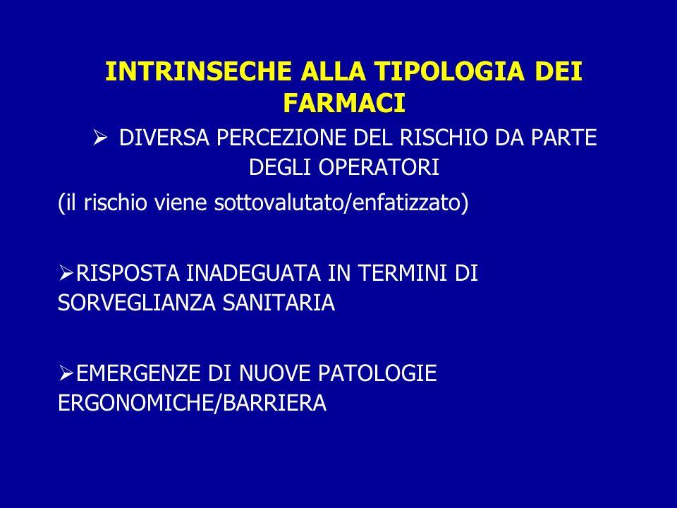 INTRINSECHE ALLA TIPOLOGIA DEI FARMACI DIVERSA PERCEZIONE DEL RISCHIO DA PARTE DEGLI OPERATORI (il rischio viene sottovalutato/enfatizzato) RISPOSTA INADEGUATA IN TERMINI DI SORVEGLIANZA SANITARIA EMERGENZE DI NUOVE PATOLOGIE ERGONOMICHE/BARRIERA