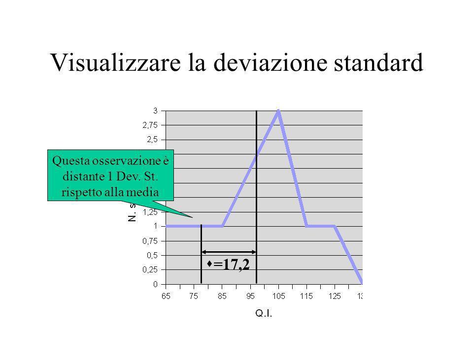 Visualizzare la deviazione standard =17,2 Questa osservazione è distante 1 Dev. St. rispetto alla media