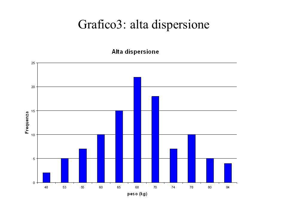 Grafico3: alta dispersione