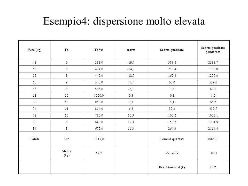 Esempio4: dispersione molto elevata Peso (kg)FaFa*xiscartoScarto quadrato ponderato 486288,0-19,7389,82338,7 538424,0-14,7217,41738,8 558440,0-12,7162