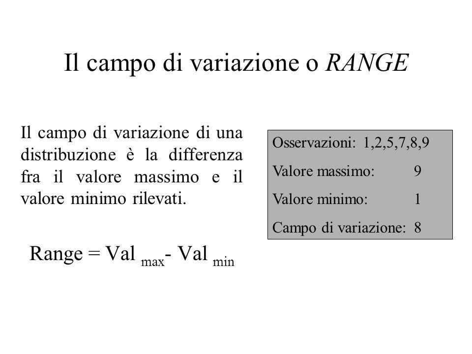 Il campo di variazione o RANGE Il campo di variazione di una distribuzione è la differenza fra il valore massimo e il valore minimo rilevati. Range =
