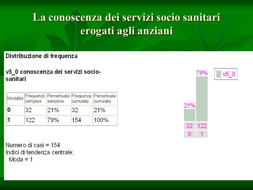 La conoscenza dei servizi socio sanitari erogati agli anziani 21