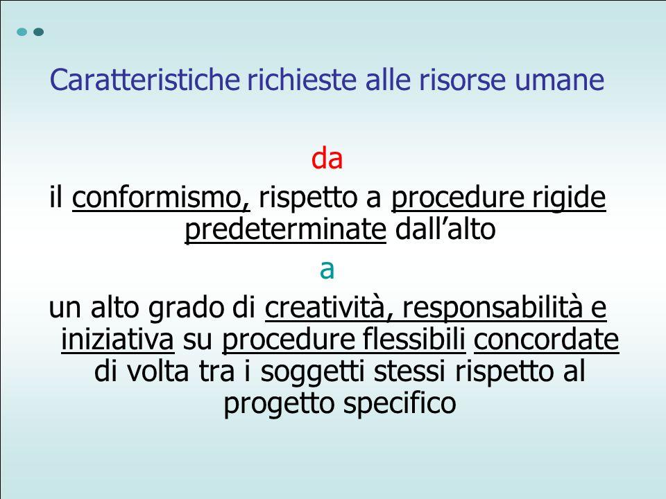 Caratteristiche richieste alle risorse umane da il conformismo, rispetto a procedure rigide predeterminate dallalto a un alto grado di creatività, res