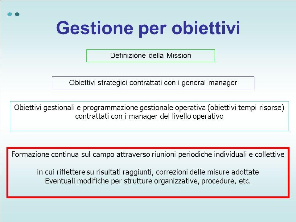 Gestione per obiettivi Definizione della Mission Obiettivi strategici contrattati con i general manager Obiettivi gestionali e programmazione gestiona