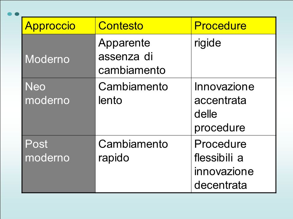 ApproccioContestoProcedure Moderno Apparente assenza di cambiamento rigide Neo moderno Cambiamento lento Innovazione accentrata delle procedure Post moderno Cambiamento rapido Procedure flessibili a innovazione decentrata