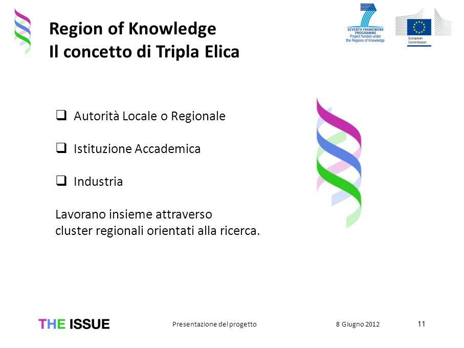 Region of Knowledge Il concetto di Tripla Elica Autorità Locale o Regionale Istituzione Accademica Industria Lavorano insieme attraverso cluster regio
