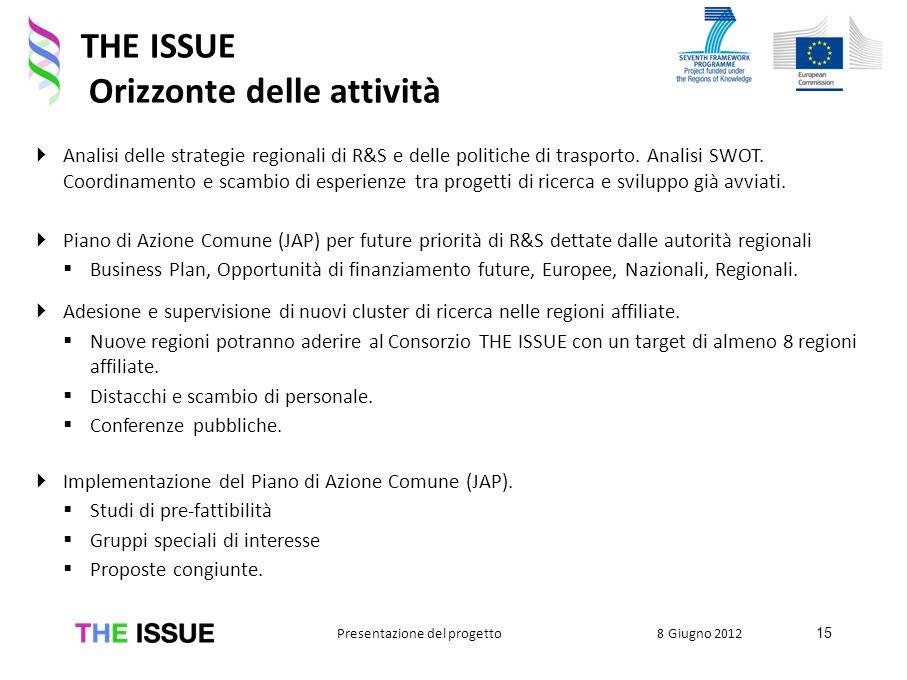 THE ISSUE Orizzonte delle attività Analisi delle strategie regionali di R&S e delle politiche di trasporto. Analisi SWOT. Coordinamento e scambio di e