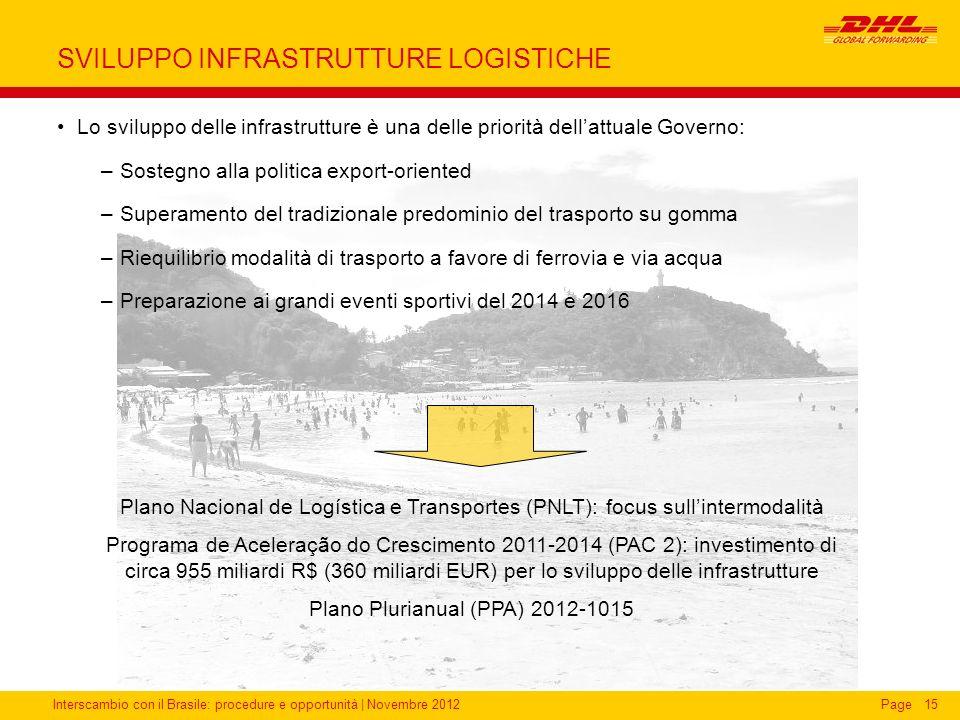 Interscambio con il Brasile: procedure e opportunità   Novembre 2012Page15 SVILUPPO INFRASTRUTTURE LOGISTICHE Lo sviluppo delle infrastrutture è una d
