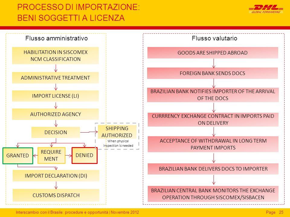 Interscambio con il Brasile: procedure e opportunità   Novembre 2012Page25 PROCESSO DI IMPORTAZIONE: BENI SOGGETTI A LICENZA Flusso amministrativo ADM