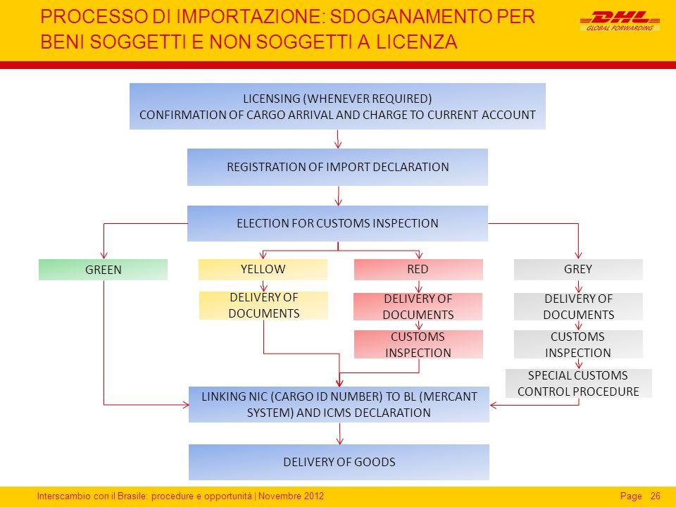 Interscambio con il Brasile: procedure e opportunità   Novembre 2012Page 26 PROCESSO DI IMPORTAZIONE: SDOGANAMENTO PER BENI SOGGETTI E NON SOGGETTI A