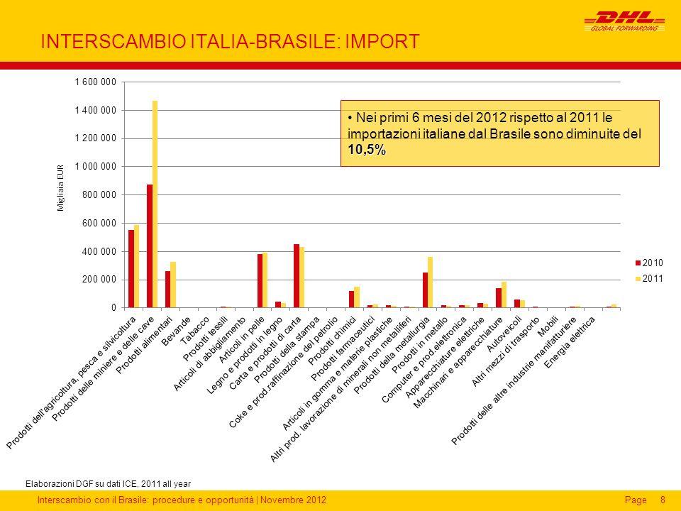 Interscambio con il Brasile: procedure e opportunità   Novembre 2012Page8 INTERSCAMBIO ITALIA-BRASILE: IMPORT Elaborazioni DGF su dati ICE, 2011 all y