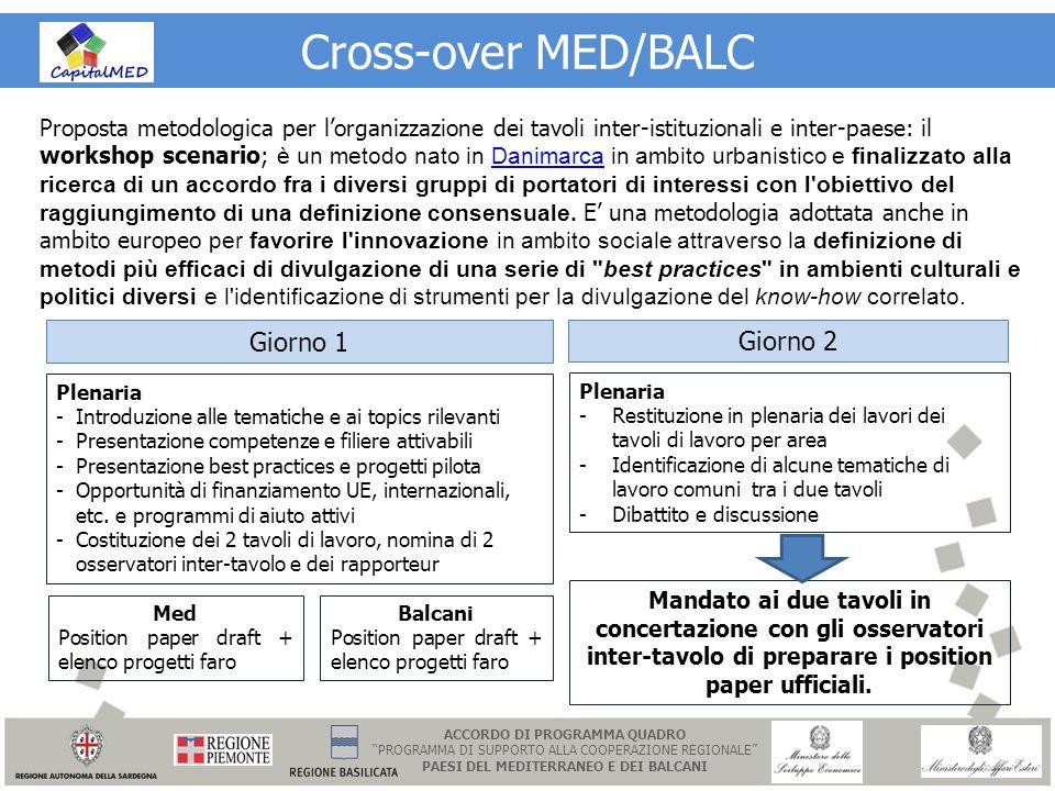 Cross-over MED/BALC Proposta metodologica per lorganizzazione dei tavoli inter-istituzionali e inter-paese: il workshop scenario; è un metodo nato in