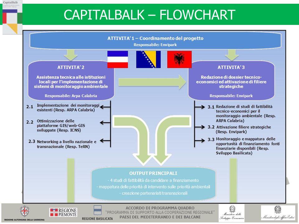 CAPITALBALK – FLOWCHART ACCORDO DI PROGRAMMA QUADRO PROGRAMMA DI SUPPORTO ALLA COOPERAZIONE REGIONALE PAESI DEL MEDITERRANEO E DEI BALCANI