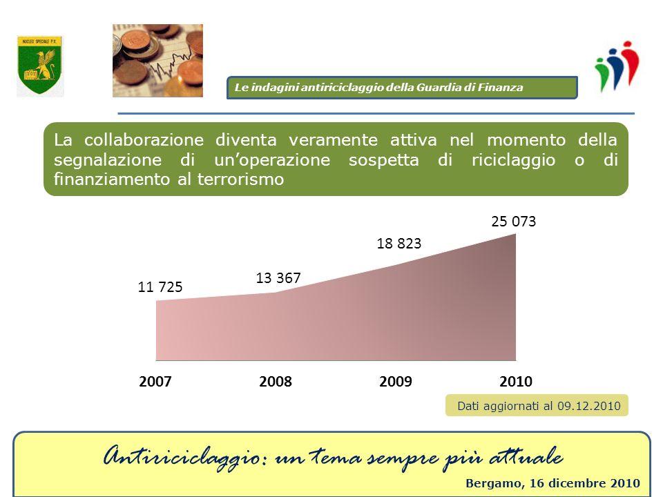 Antiriciclaggio: un tema sempre più attuale Bergamo, 16 dicembre 2010 La collaborazione diventa veramente attiva nel momento della segnalazione di uno